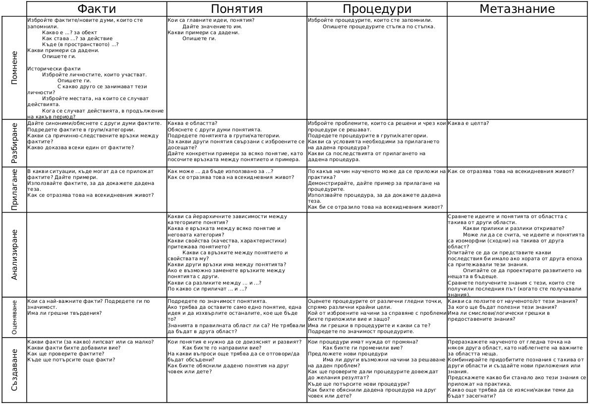 Преработена класификация (таксономия) на Блум - въпроси