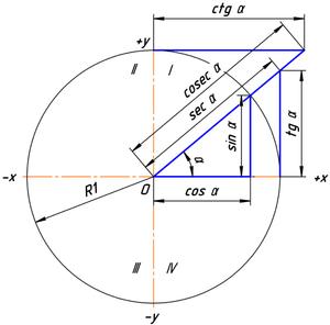 тригонометрични функции